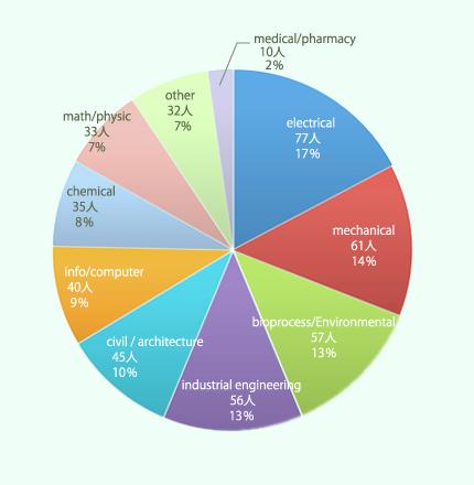 インドネシアの学生の専攻別割合グラフ