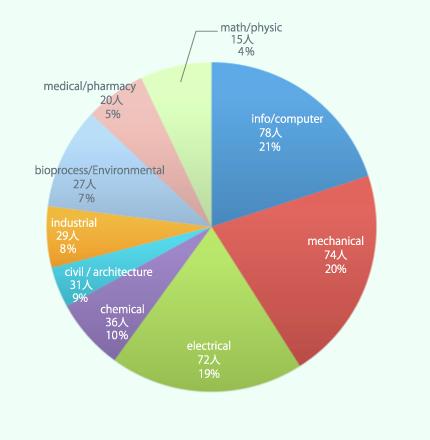 タイの学生の専攻別割合グラフ
