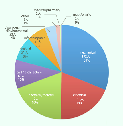 ベトナムの学生の専攻別割合グラフ